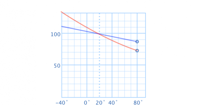 Diagram of the relative luminance (%) - Operating Temperature (Cº)