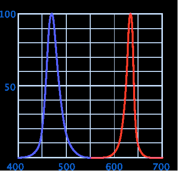 Spectrum diagram of the relative brightness of red and blue color components.