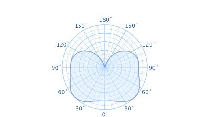 Axial Direction diagram type